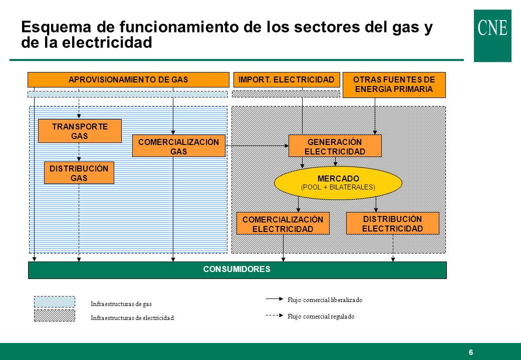 Esquema de funcionamiento de los sectores del gas y de la electricidad