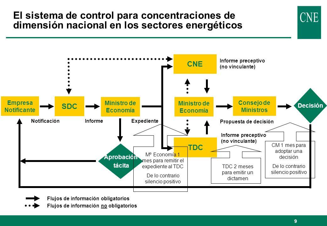 El sistema de control para concentraciones de dimensión nacional en los sectores energéticos