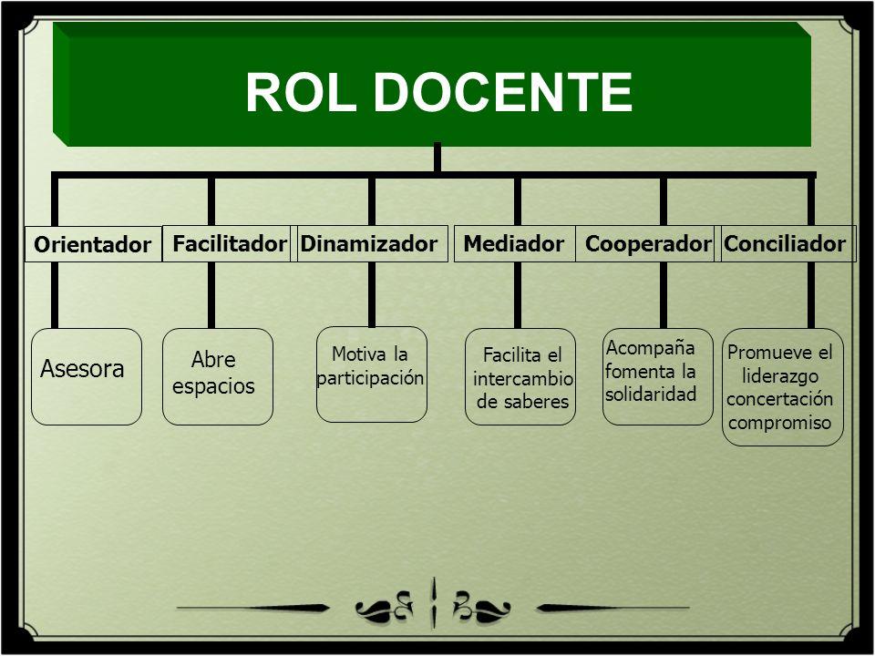 ROL DOCENTE Asesora Orientador Facilitador Dinamizador Mediador