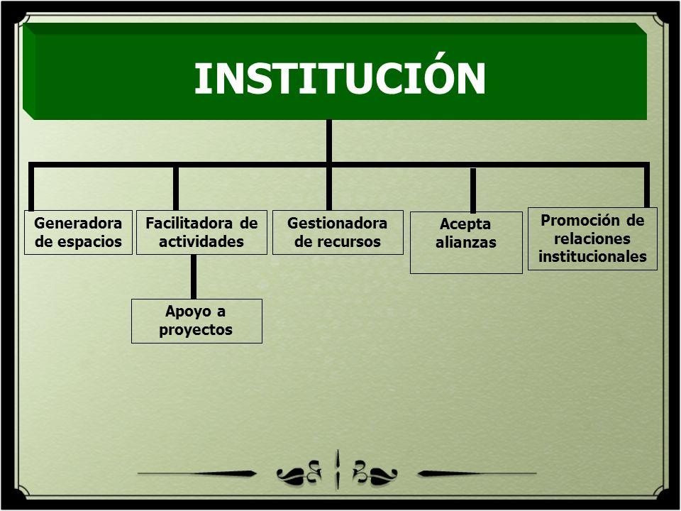 INSTITUCIÓN Generadora de espacios Facilitadora de actividades
