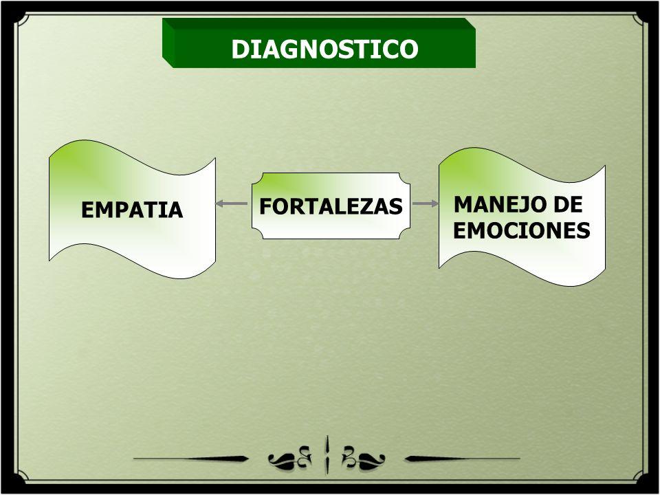 DIAGNOSTICO EMPATIA MANEJO DE EMOCIONES FORTALEZAS