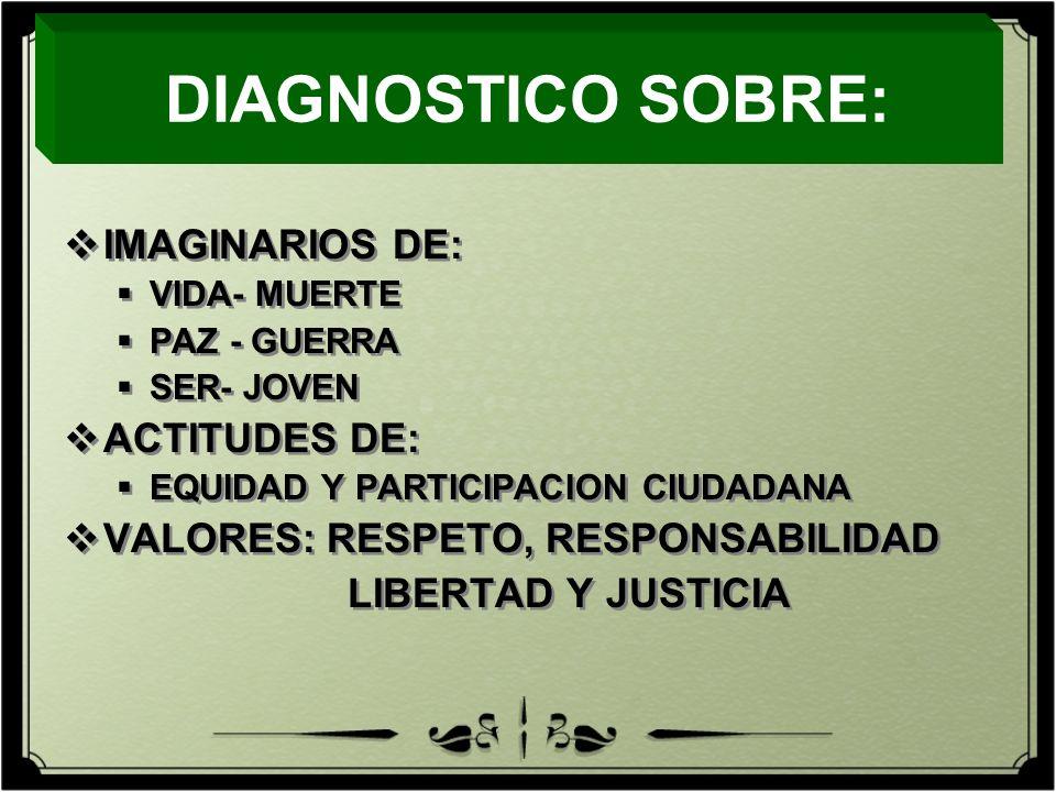 DIAGNOSTICO SOBRE: IMAGINARIOS DE: ACTITUDES DE: