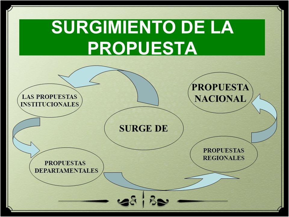 SURGIMIENTO DE LA PROPUESTA