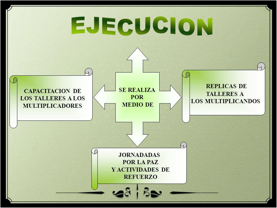EJECUCION REPLICAS DE SE REALIZA POR MEDIO DE TALLERES A