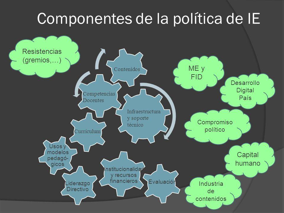 Componentes de la política de IE