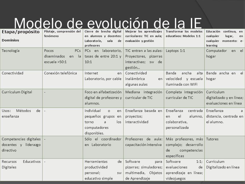 Modelo de evolución de la IE