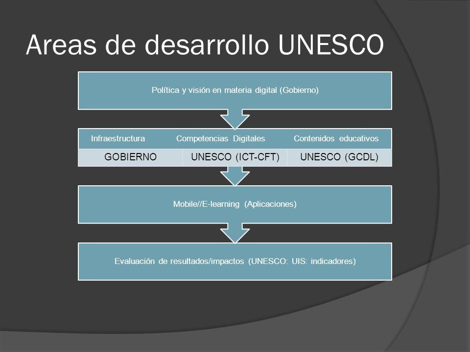 Areas de desarrollo UNESCO