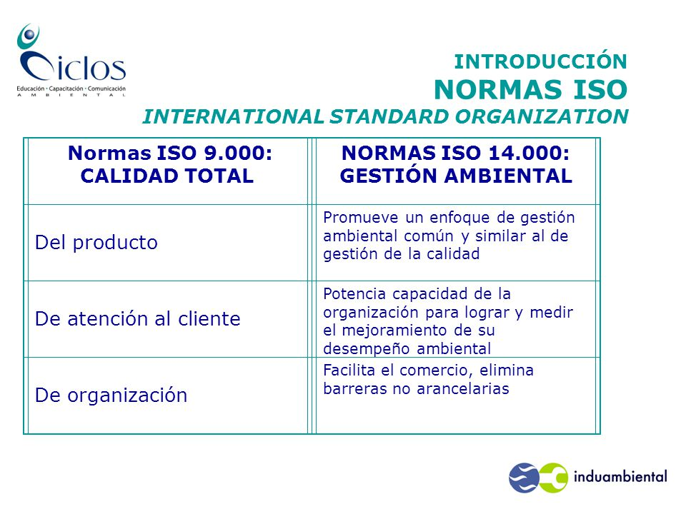 INTRODUCCIÓN NORMAS ISO INTERNATIONAL STANDARD ORGANIZATION