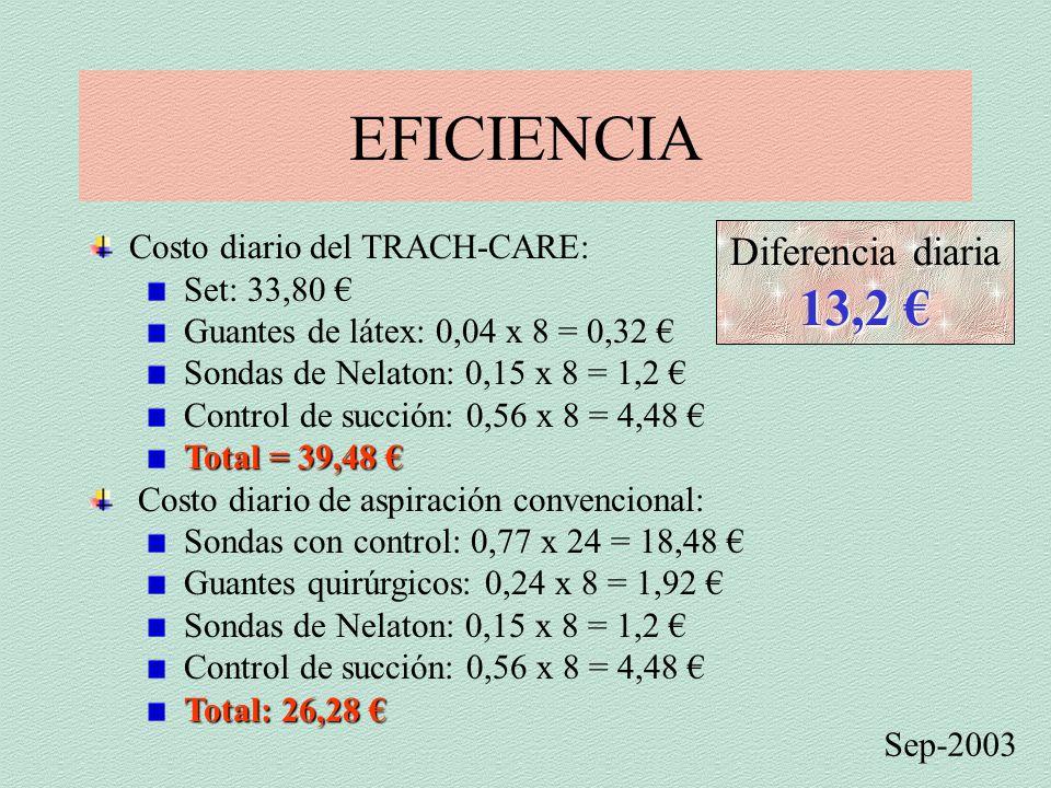EFICIENCIA 13,2 € Diferencia diaria Costo diario del TRACH-CARE: