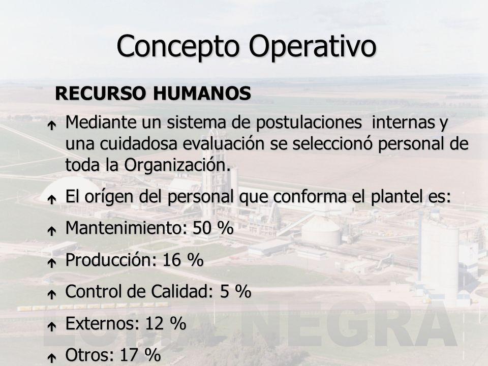 Concepto Operativo RECURSO HUMANOS