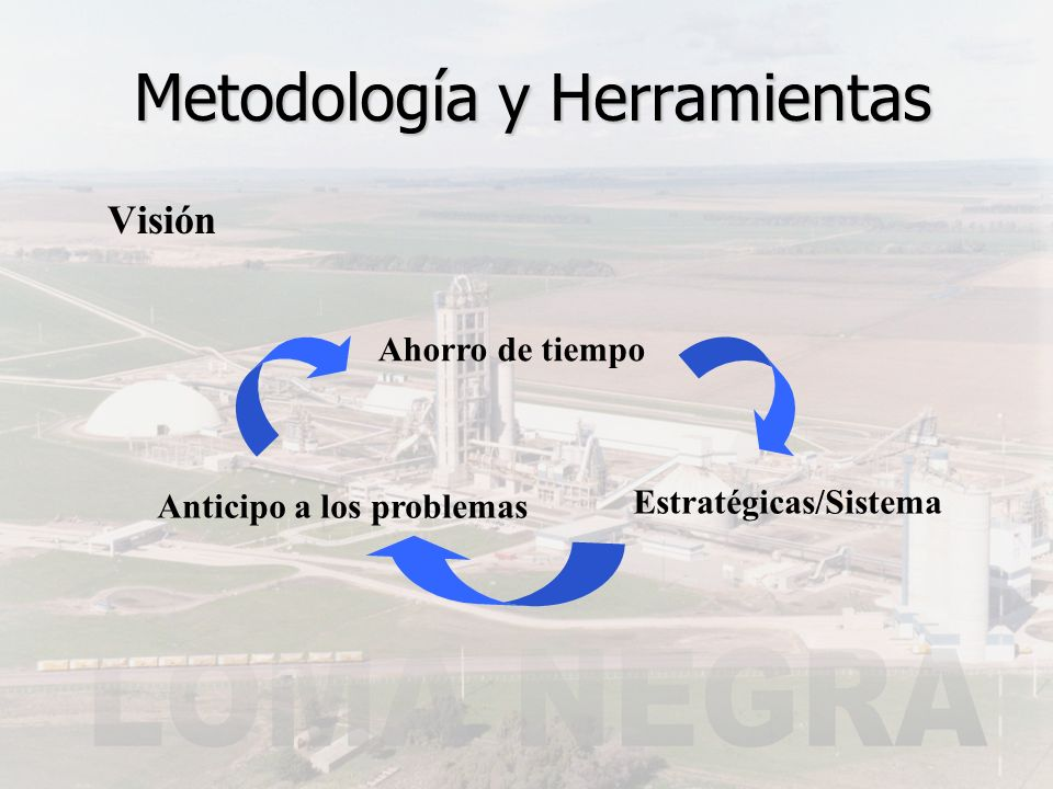 Metodología y Herramientas