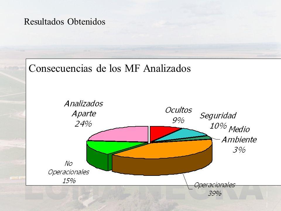 Consecuencias de los MF Analizados