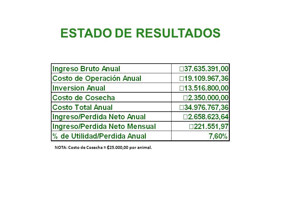 ESTADO DE RESULTADOS NOTA: Costo de Cosecha = ₡25.000,00 por animal.