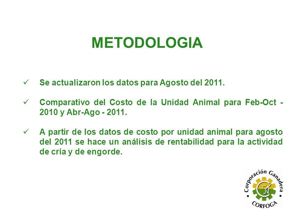 METODOLOGIA Se actualizaron los datos para Agosto del 2011.