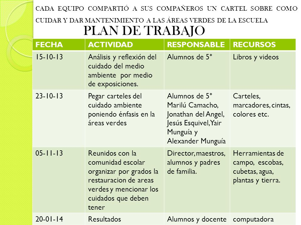 PLAN DE TRABAJO FECHA ACTIVIDAD RESPONSABLE RECURSOS 15-10-13