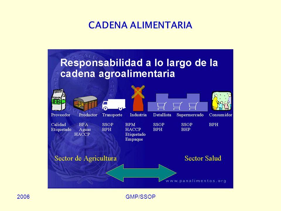 CADENA ALIMENTARIA 2006 GMP/SSOP