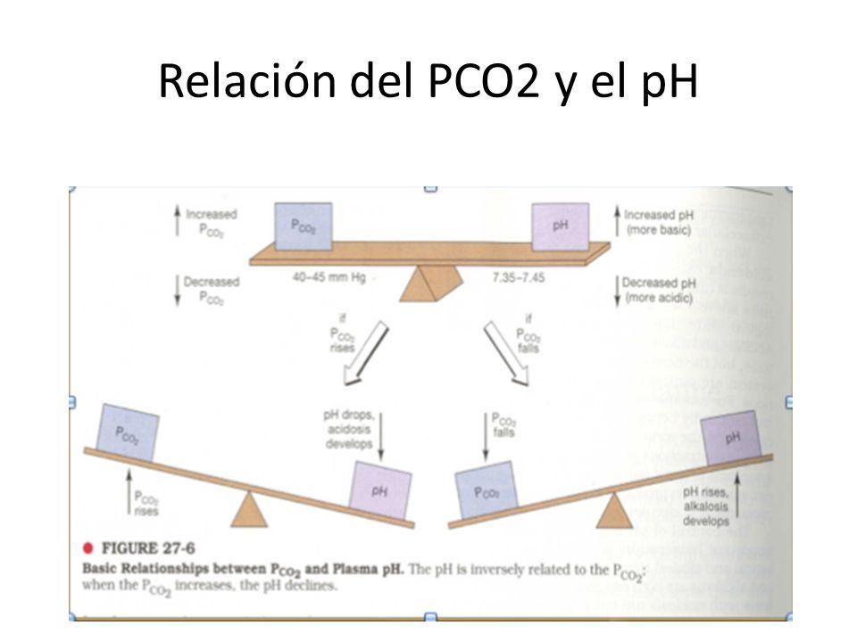 Relación del PCO2 y el pH