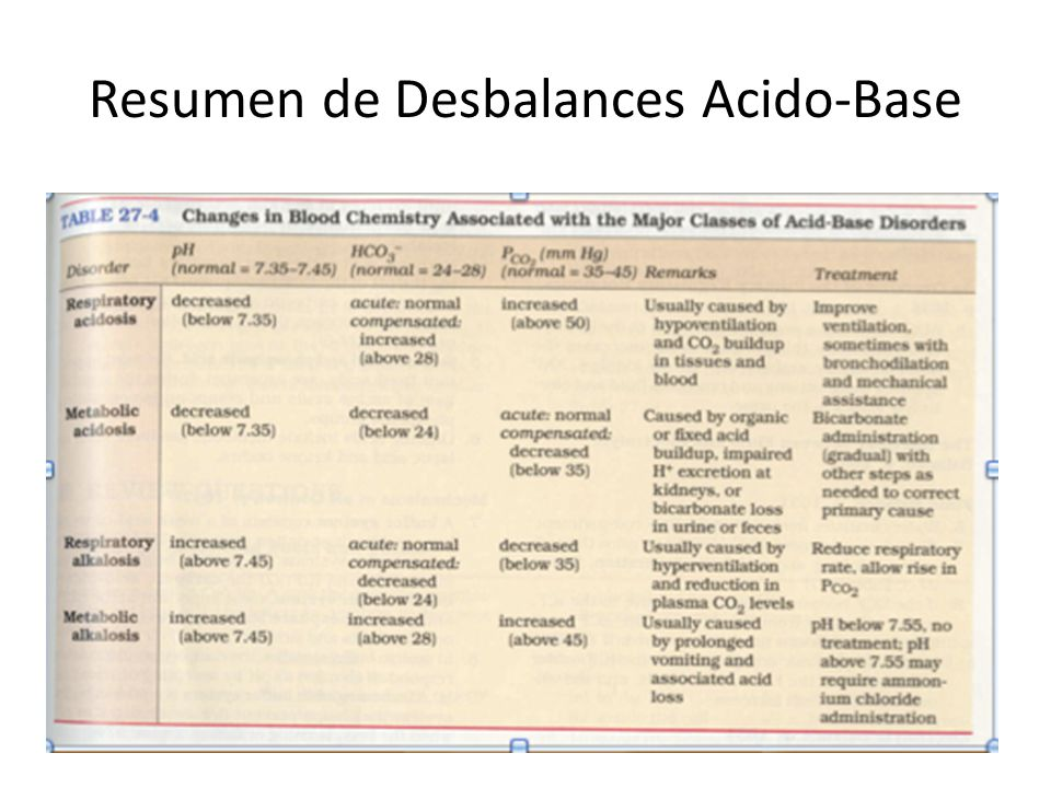 Resumen de Desbalances Acido-Base