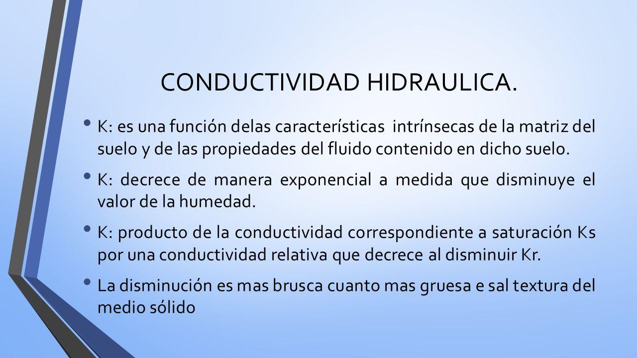 Permeabilidad intr nseca ppt video online descargar for Cuales son las caracteristicas del suelo