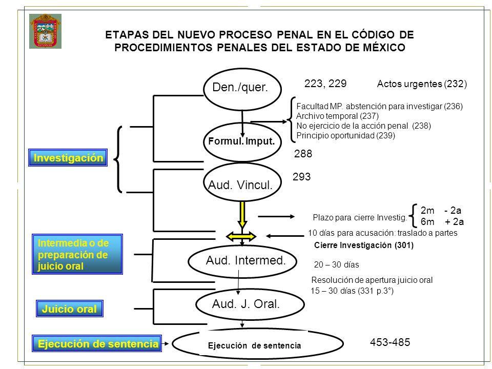 Cierre Investigación (301)