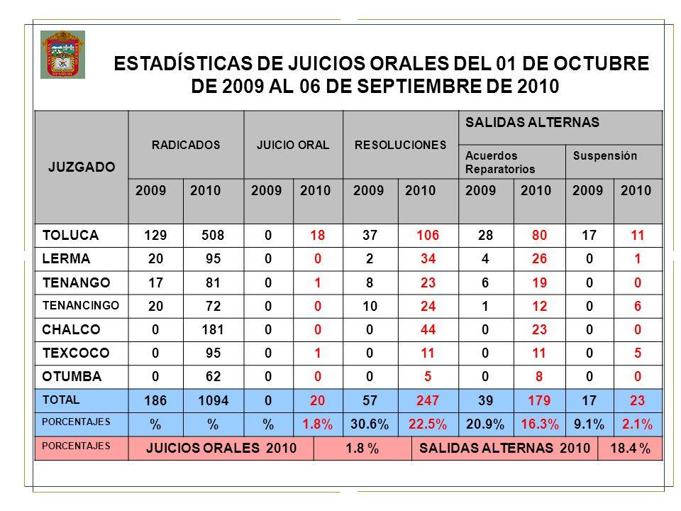 ESTADÍSTICAS DE JUICIOS ORALES DEL 01 DE OCTUBRE DE 2009 AL 06 DE SEPTIEMBRE DE 2010