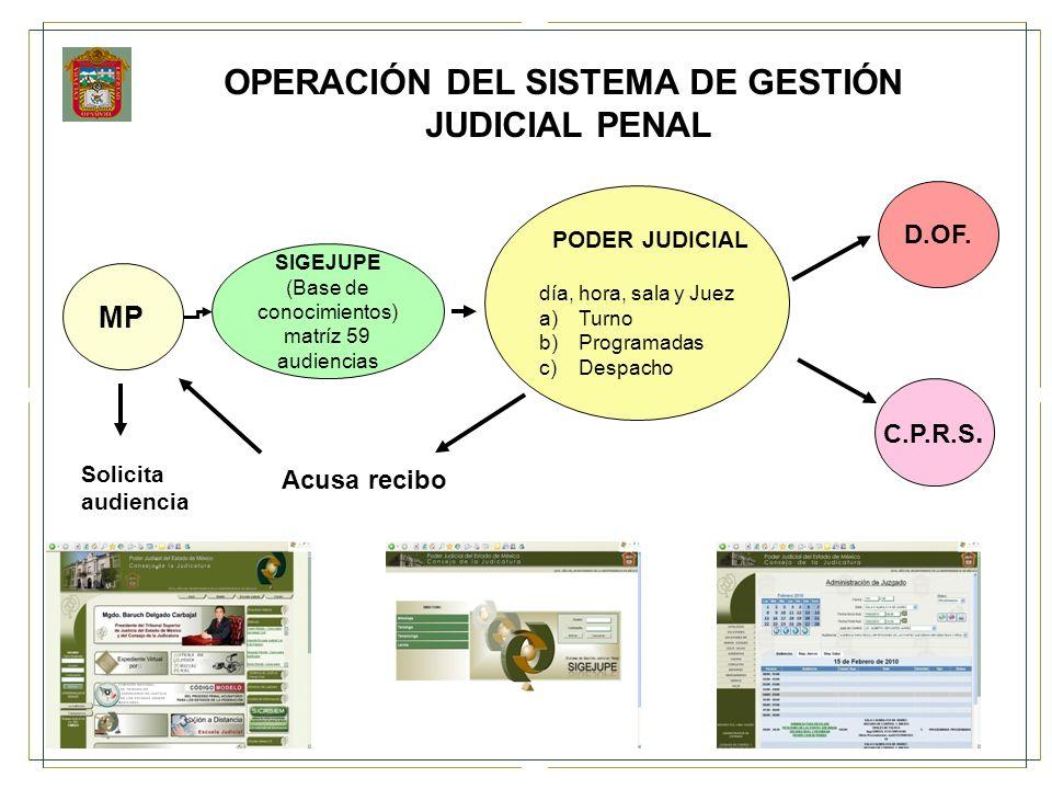 OPERACIÓN DEL SISTEMA DE GESTIÓN