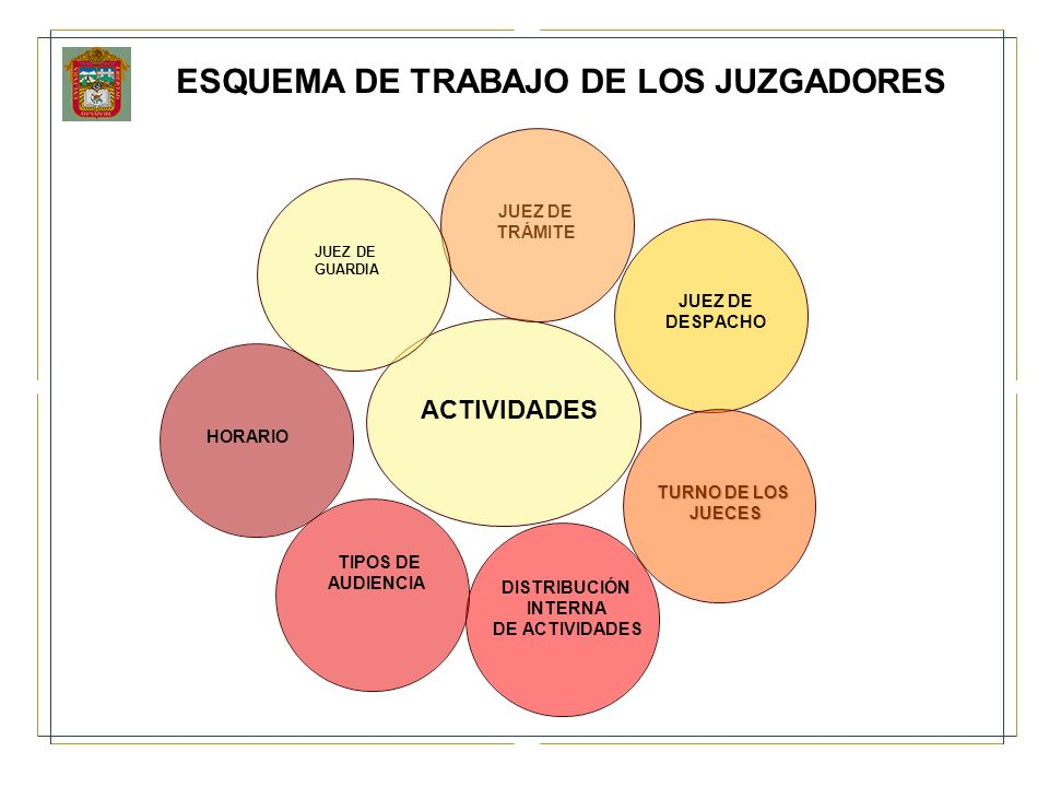 ESQUEMA DE TRABAJO DE LOS JUZGADORES
