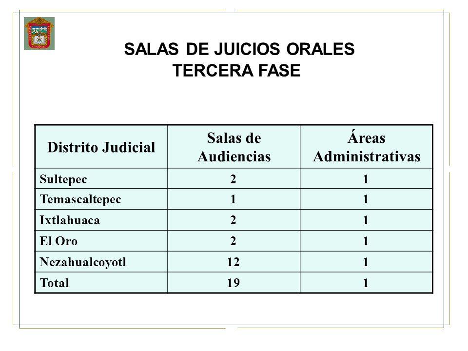 SALAS DE JUICIOS ORALES Áreas Administrativas