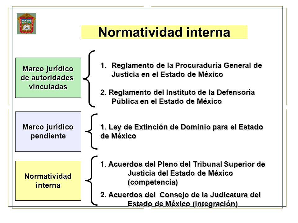 Normatividad interna Marco jurídico. de autoridades. vinculadas. Reglamento de la Procuraduría General de Justicia en el Estado de México.