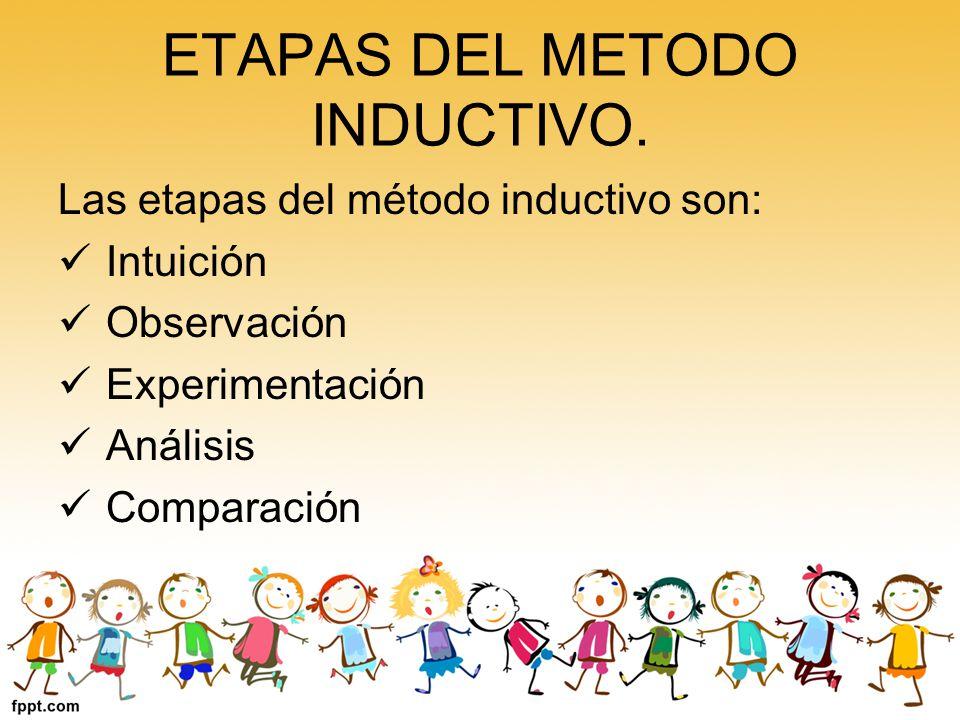 ETAPAS DEL METODO INDUCTIVO.