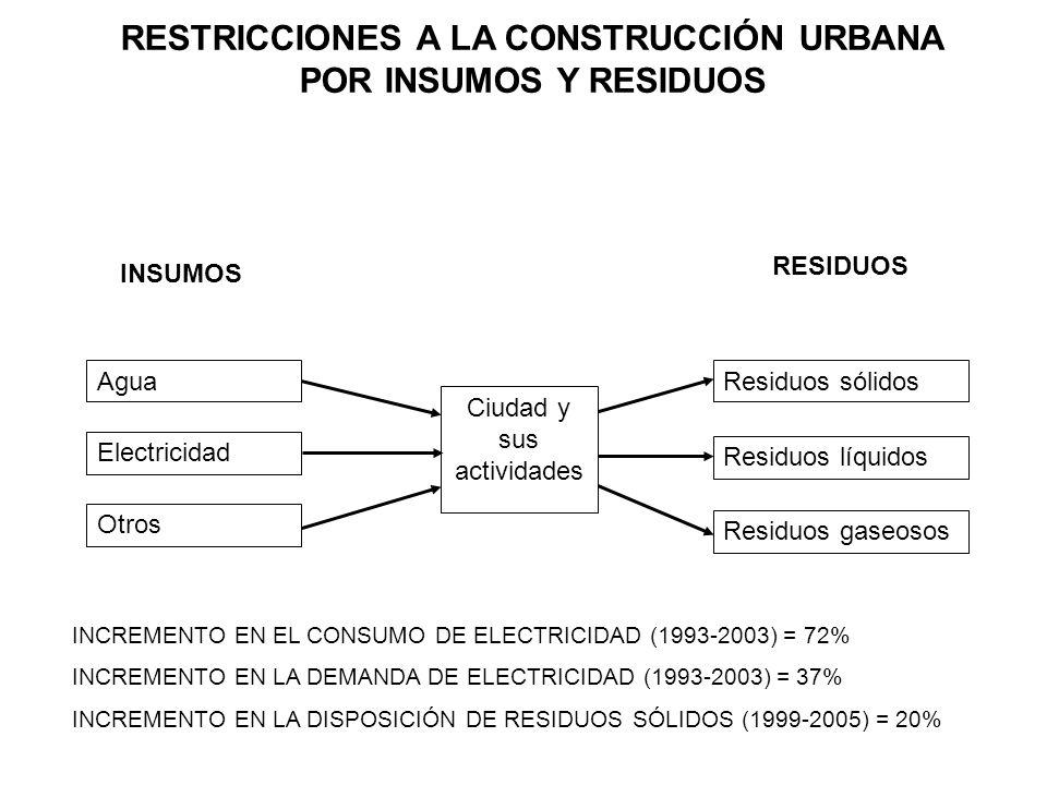 RESTRICCIONES A LA CONSTRUCCIÓN URBANA POR INSUMOS Y RESIDUOS