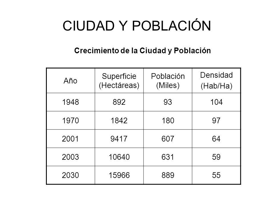 Crecimiento de la Ciudad y Población