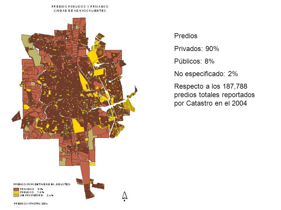 Predios Privados: 90% Públicos: 8% No especificado: 2% Respecto a los 187,788 predios totales reportados por Catastro en el 2004.