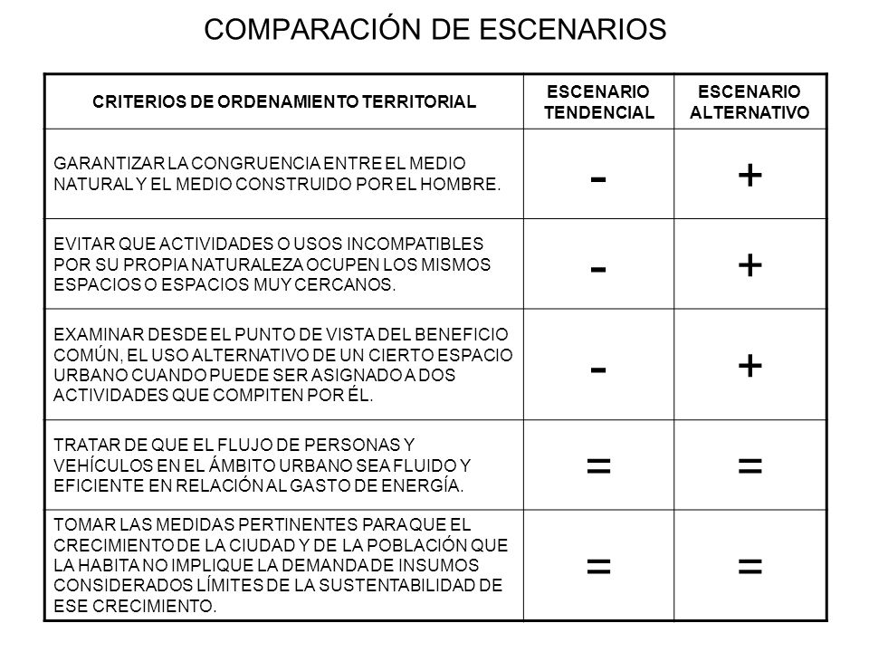 COMPARACIÓN DE ESCENARIOS