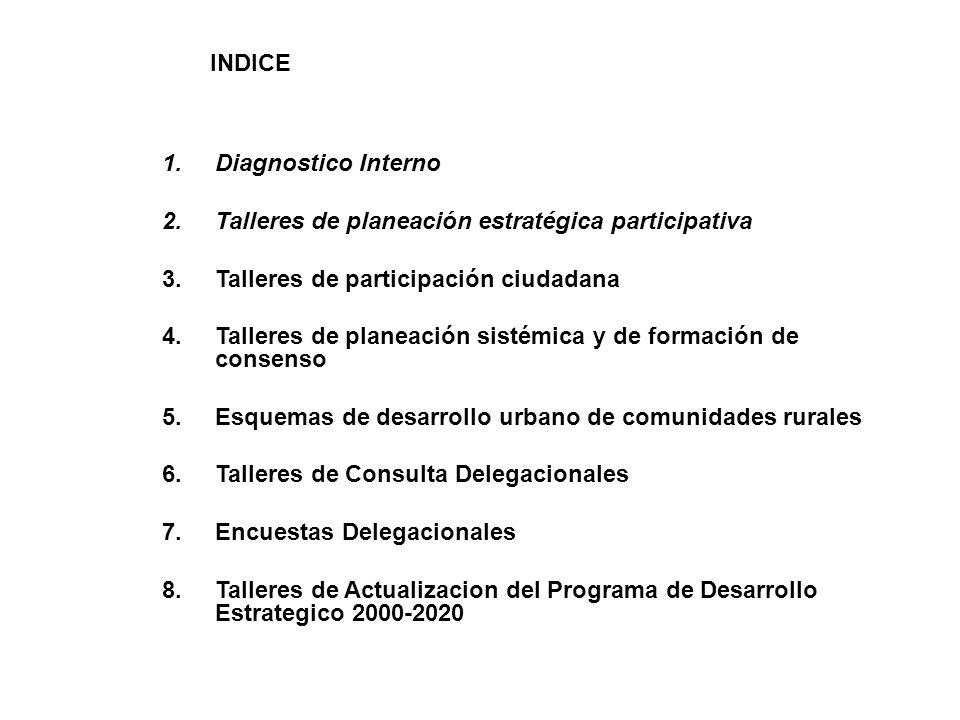 INDICE Diagnostico Interno. Talleres de planeación estratégica participativa. Talleres de participación ciudadana.