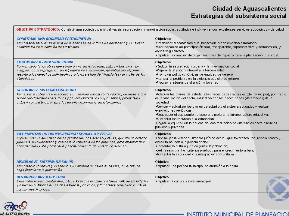 Ciudad de Aguascalientes Problemática social
