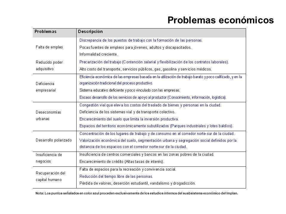 Problemas económicosNota: Los puntos señalados en color azul proceden exclusivamente de los estudios internos del susbsistema económico del Implan.
