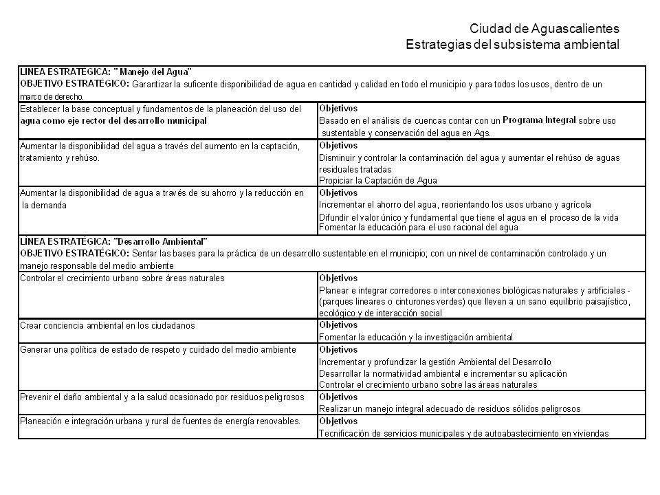 Ciudad de Aguascalientes Estrategias del subsistema ambiental