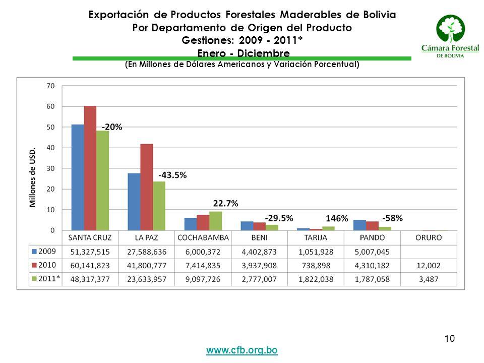 Exportación de Productos Forestales Maderables de Bolivia Por Departamento de Origen del Producto Gestiones: 2009 - 2011* Enero - Diciembre (En Millones de Dólares Americanos y Variación Porcentual)