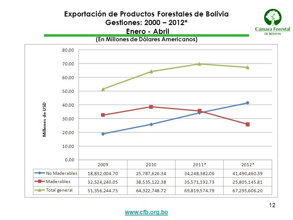 Exportación de Productos Forestales de Bolivia Gestiones: 2000 – 2012