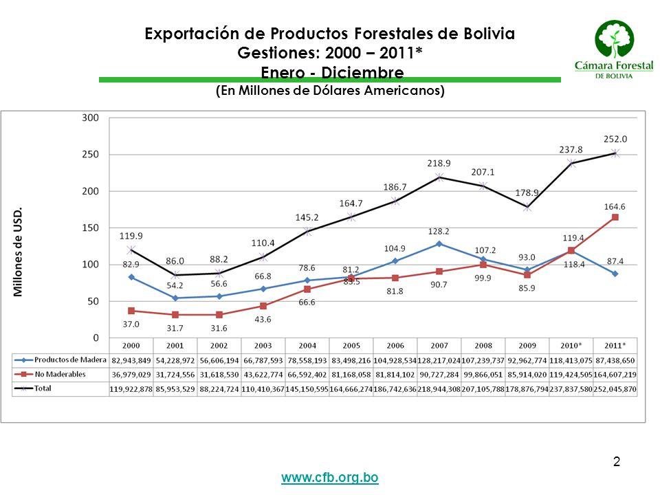 Exportación de Productos Forestales de Bolivia Gestiones: 2000 – 2011