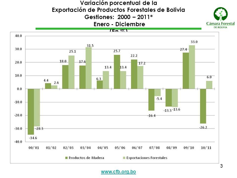 Variación porcentual de la Exportación de Productos Forestales de Bolivia Gestiones: 2000 – 2011* Enero - Diciembre (En %)