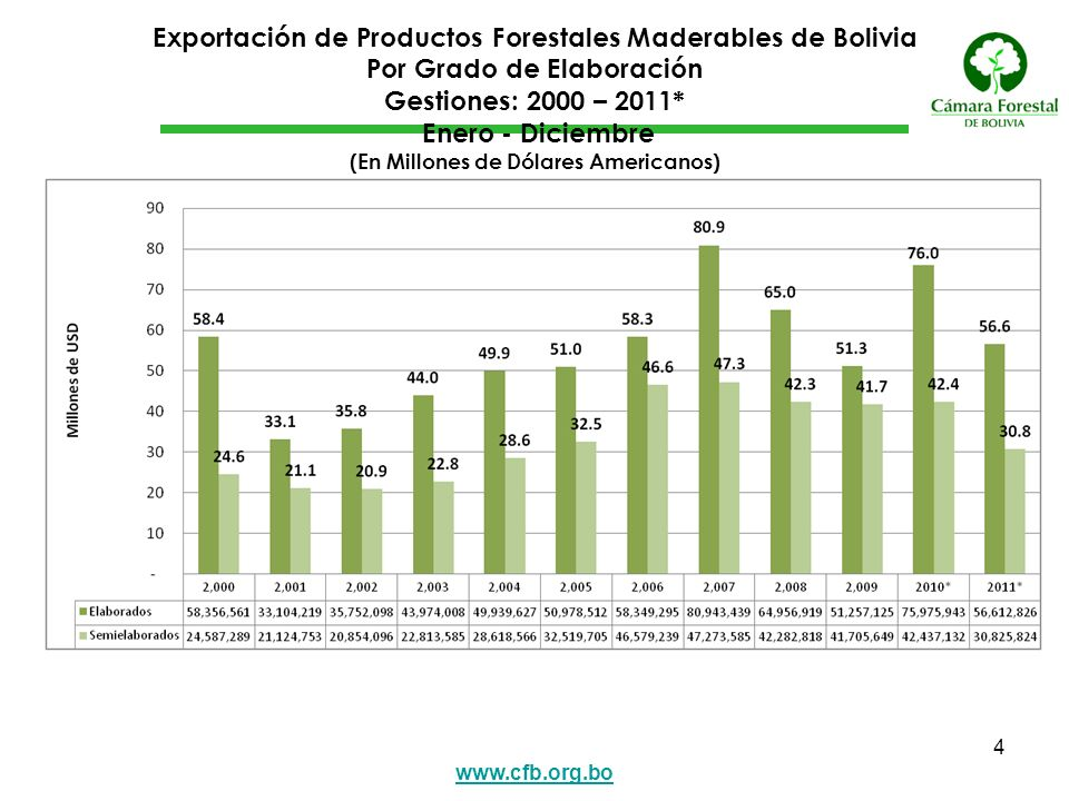 Exportación de Productos Forestales Maderables de Bolivia Por Grado de Elaboración Gestiones: 2000 – 2011* Enero - Diciembre (En Millones de Dólares Americanos)