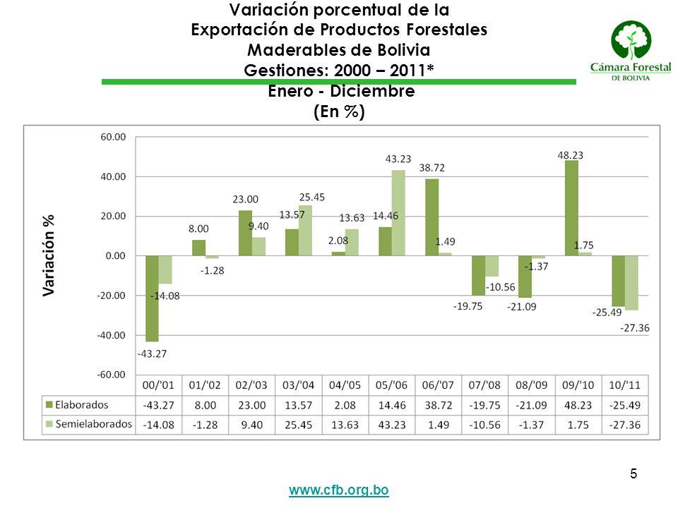 Variación porcentual de la Exportación de Productos Forestales Maderables de Bolivia Gestiones: 2000 – 2011* Enero - Diciembre (En %)