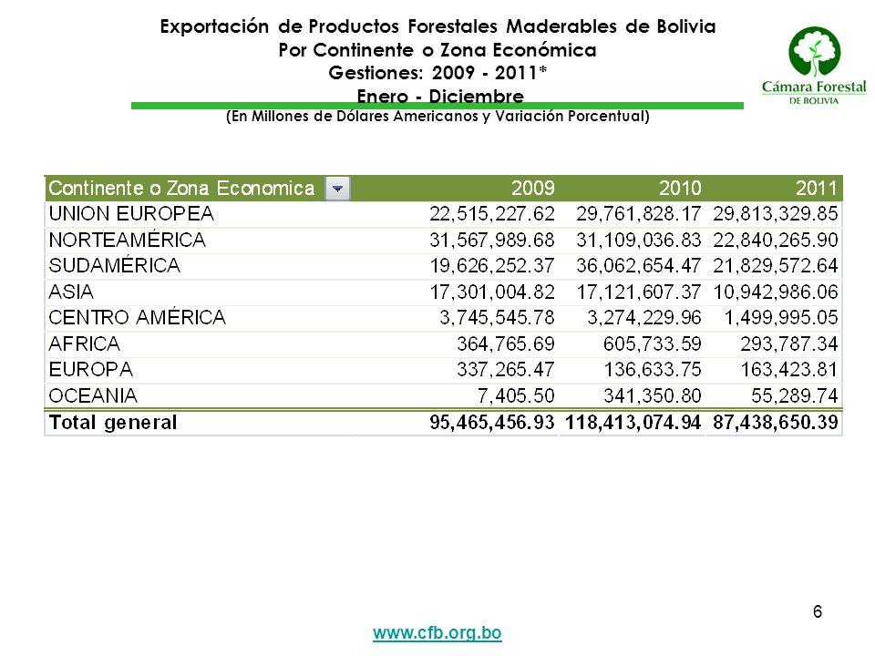 Exportación de Productos Forestales Maderables de Bolivia Por Continente o Zona Económica Gestiones: 2009 - 2011* Enero - Diciembre (En Millones de Dólares Americanos y Variación Porcentual)