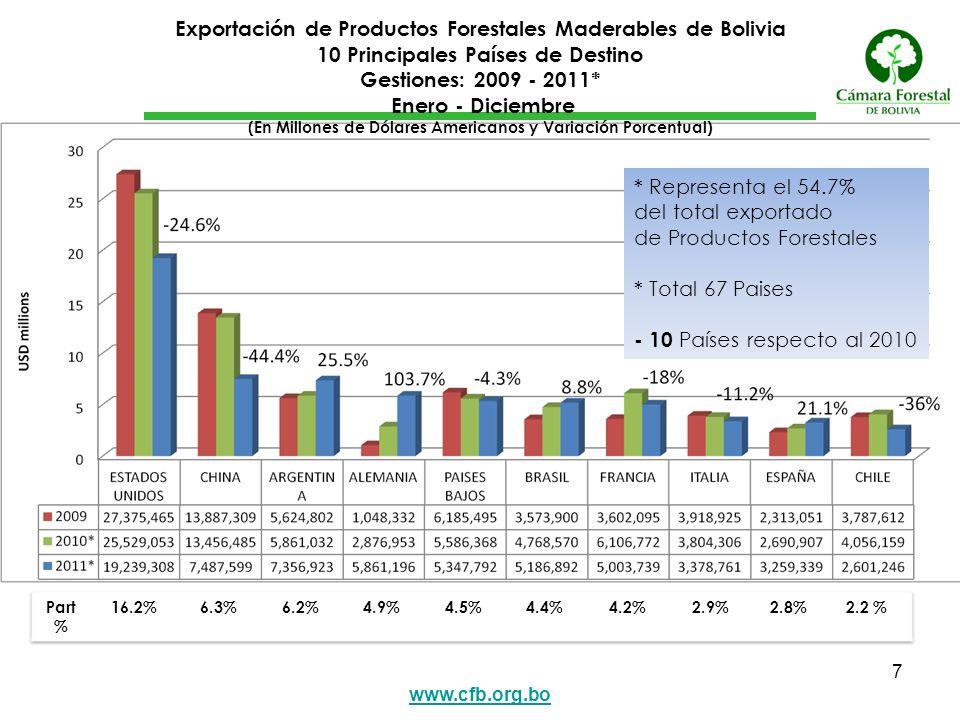 de Productos Forestales * Total 67 Paises - 10 Países respecto al 2010