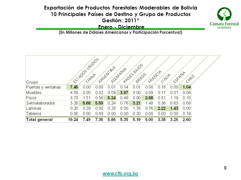 Exportación de Productos Forestales Maderables de Bolivia 10 Principales Países de Destino y Grupo de Productos Gestión: 2011* Enero - Diciembre (En Millones de Dólares Americanos y Participación Porcentual)