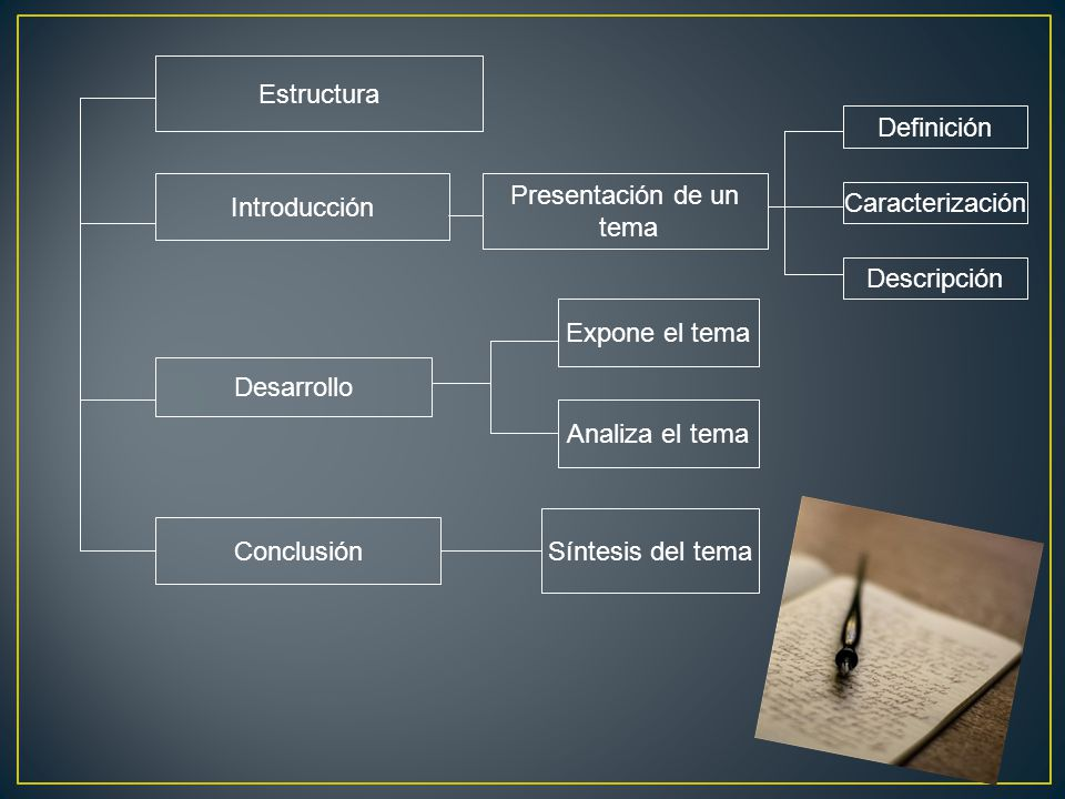 Estructura Definición. Introducción. Presentación de un. tema. Caracterización. Descripción. Expone el tema.