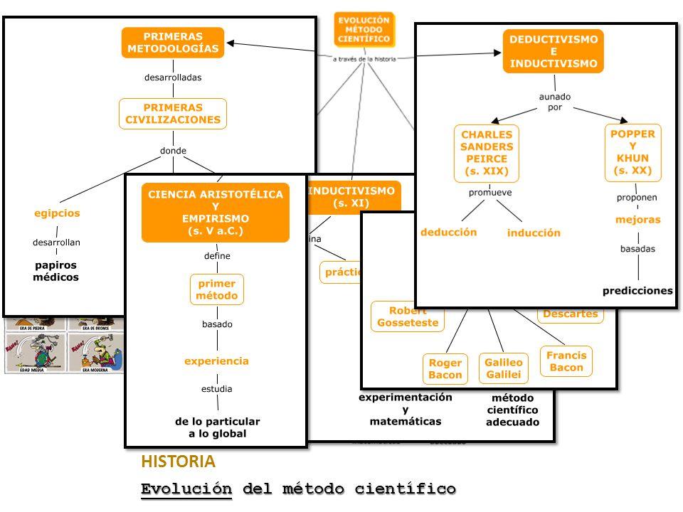 HISTORIA Evolución del método científico
