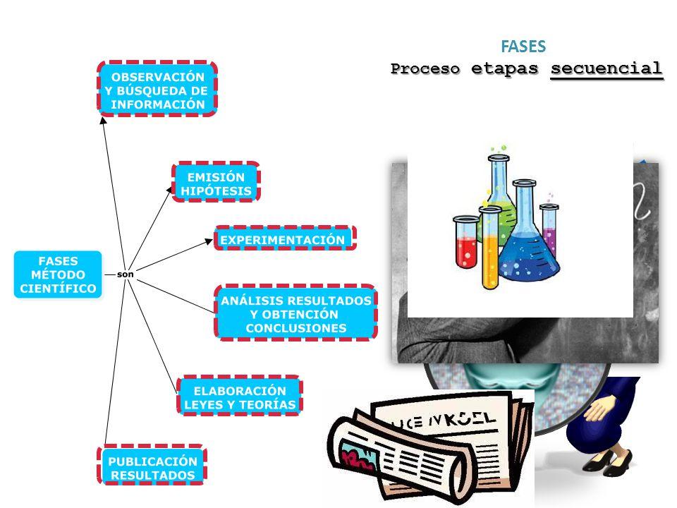 Proceso etapas secuencial
